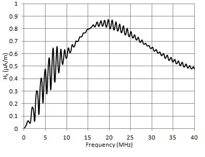 Wire response as a function of frequency